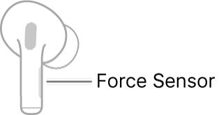 Ilustrasi AirPod kanan menunjukkan lokasi Force Sensor. Apabila AirPod diletakkan di dalam telinga, Force Sensor berada di pinggir atas batang.