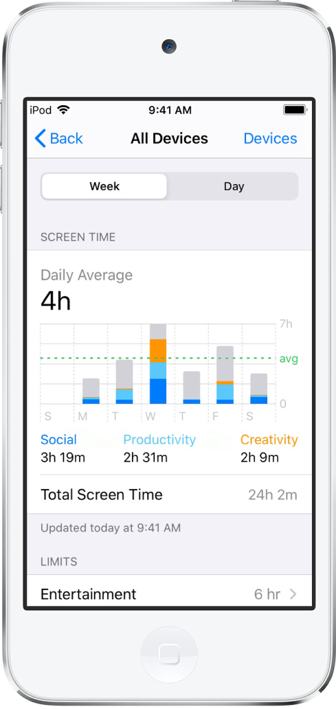 A Screen Time weekly report, showing the total amount of time spent on apps, by category and by app.