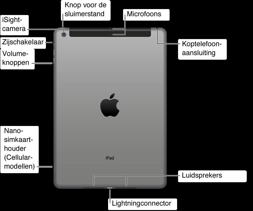 De achterkant van de iPad in een oogopslag. Van rechts naar links bevinden zich de volgende onderdelen: de headsetaansluiting, de microsimkaarthouder (op sommige Wi-Fi + 3G-modellen), de Lightning-connector, de ingebouwde luidspreker, de knop voor de volumeregeling, de zijschakelaar, de iSight-camera, de knop voor de sluimerstand en de microfoon.