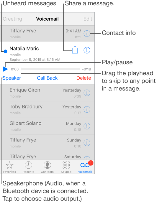 The Voicemail screen. At the top of the screen is the title bar with the Greeting button on the left and the Edit button on the right. Below the title bar is a list of callers who have left voicemail messages. A blue dot indicates the message is unheard. When you tap a message, playback controls are revealed, along with the Speaker, Call Back, and Delete buttons. An Info button for each message you see provides contact information for the caller, if available