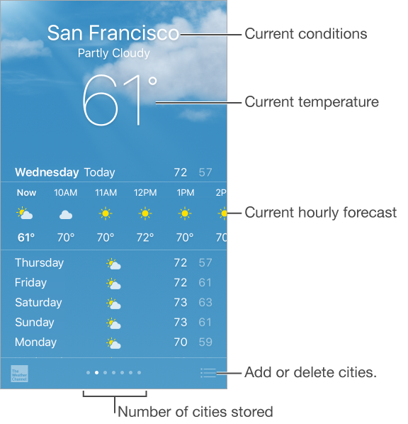 The Weather screen showing the city, current conditions, and current temperature, which you can tap for more info. Beneath is the current hourly forecast followed by the forecast for the next 5 days. A row of dots at the bottom center shows the number of cities. Tap the Edit button in the lower-right corner to add or delete cities