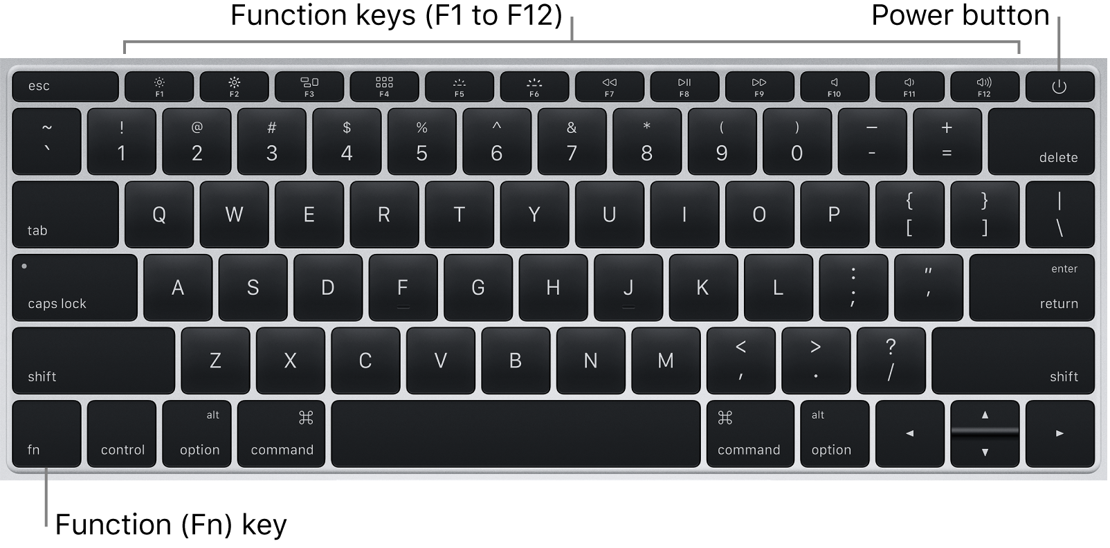 MacBook keyboard showing the function keys across the top, the Fn function key in the lower left corner, and the power button on the top right edge of the keyboard.