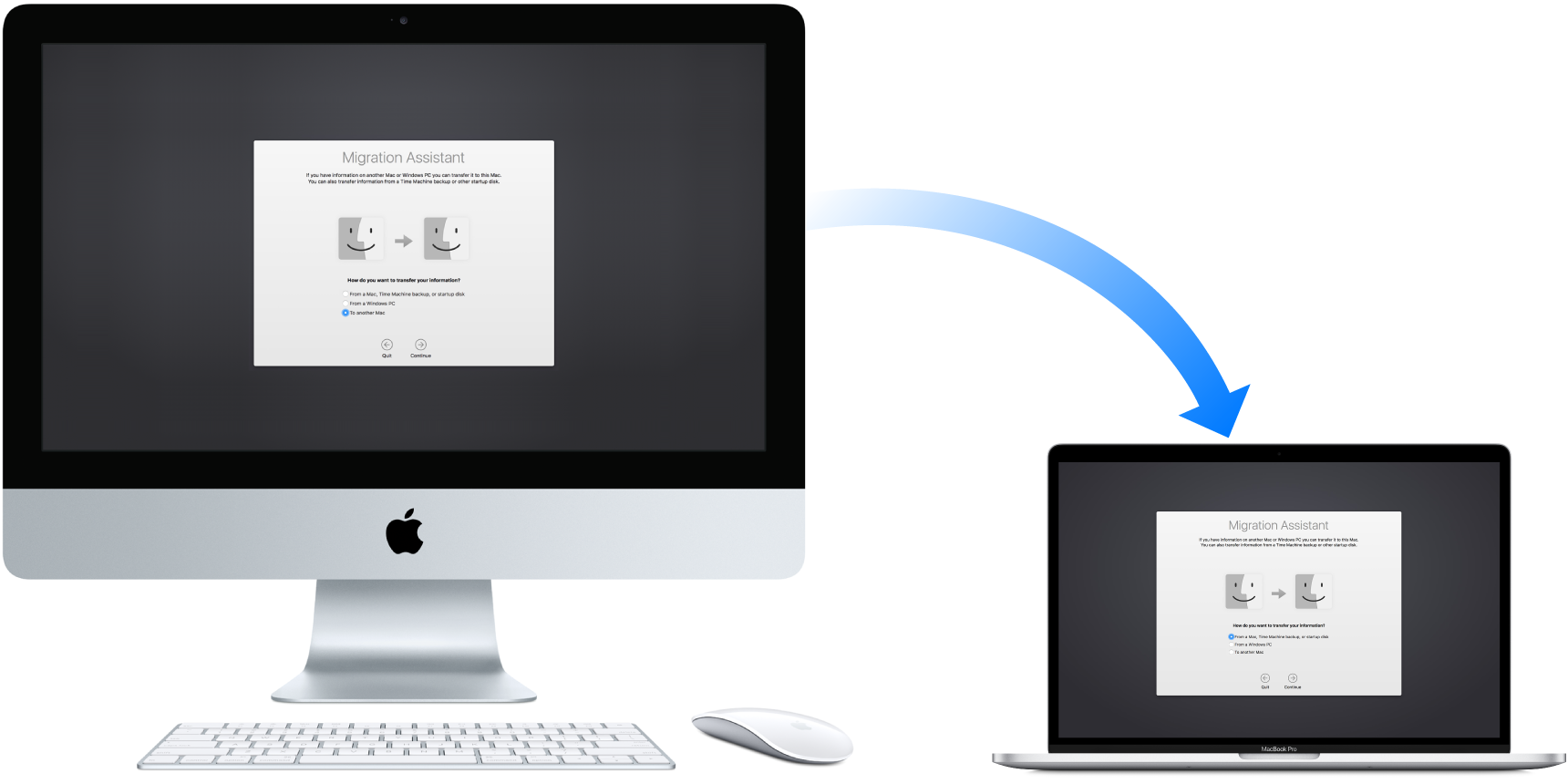 An iMac (old computer) displaying the Migration Assistant screen, with an arrow pointing to a MacBook Pro (new computer) also displaying the Migration Assistant screen.